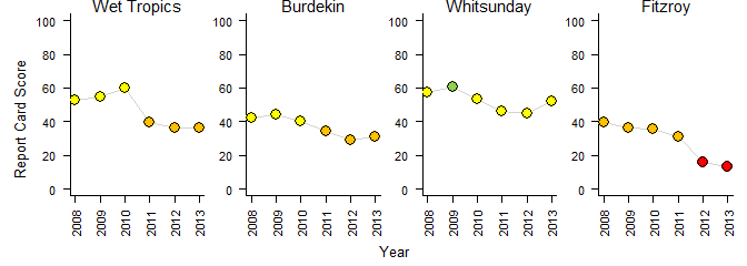 Graphs of a score of coral community assessment for the Wet tropics, Burdekin, Whitsunday and Fitzroy regions