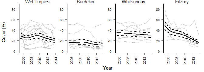 Graphs showing hard coral cover trends for the Wet Tropics, Burdekin, Whitsunday, Fitzroy regions