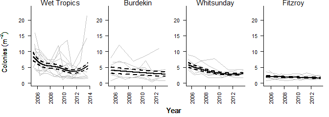 Graphs of trends of juvenile recruitment of hard corals in the Wet Tropics, Burdekin, Whitsunday and Fitzroy regions from 2005 to 2012