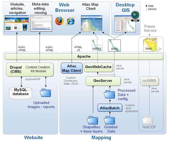 e-atlas 1 0 design
