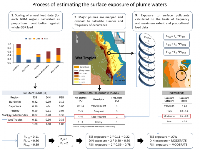 Process used to calculate the pollutant exposure caused by flood plume waters