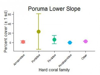 Poruma Reef Lower Slope Hard Coral Families Graph