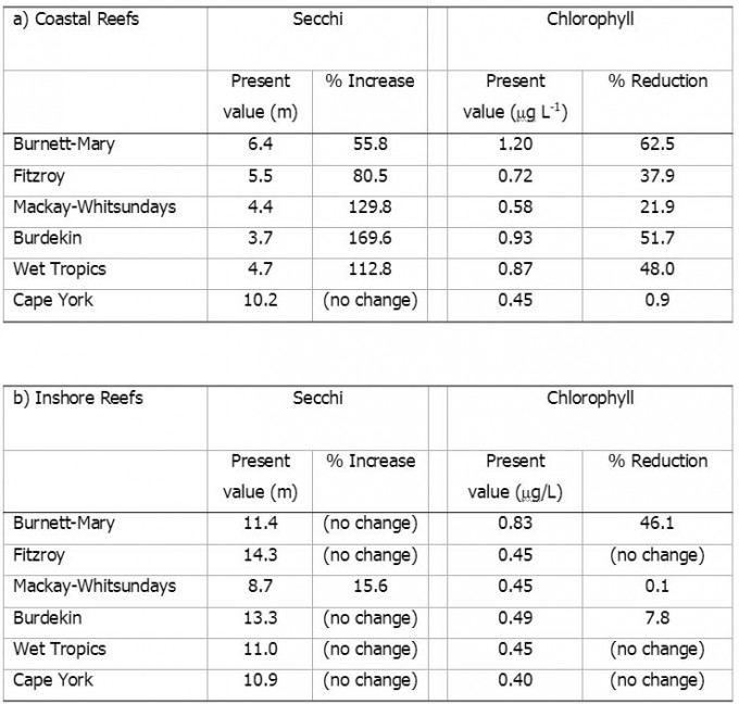 Percentage changes required to achieve the targeted water clarity
