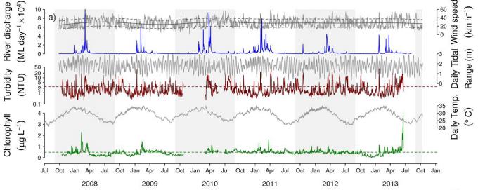 Fig 3 Time Series Chlorophyll Turbidity