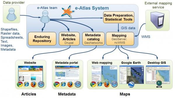 eAtlas basic architecture