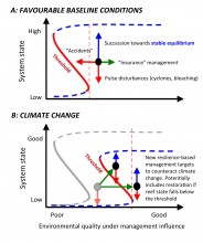 Resilience under climate change